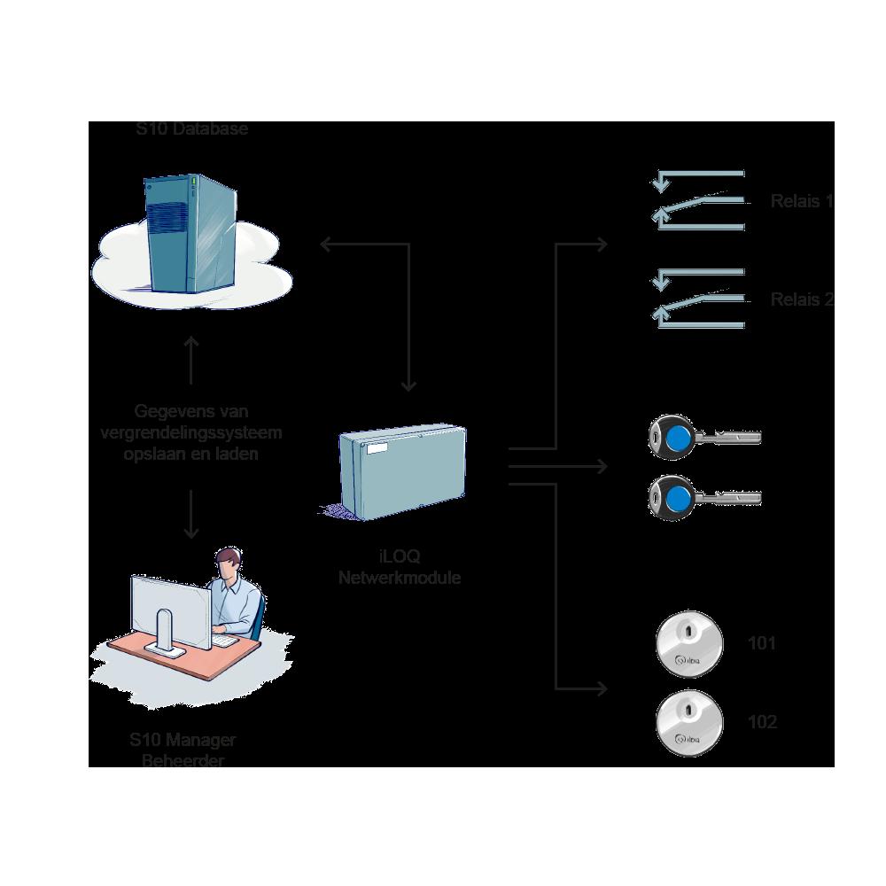 iLOQ Network Module